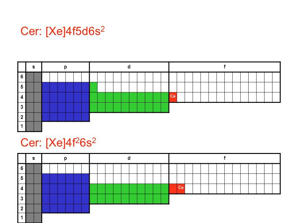 Cer: [Xe]4f5d6s2 Cer: [Xe]4f26s2 s p d f 6 5 4 3 2 1 s p d f 6 5 4 3 2